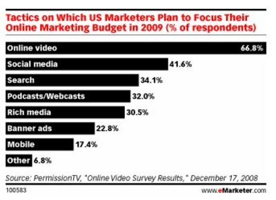 US marketers plan in 2009